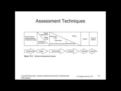 CompTIA Security+ - Chapter 15 - Vulnerability Assessment