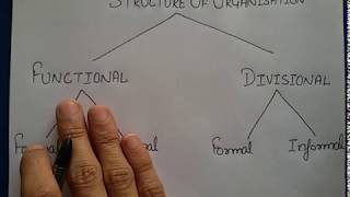 #3 Organising:- Formal & Informal Organisation[Features,Advantages,Disadvantages] in Hindi by JOLLY