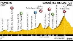 Tour de France 2010 15a tappa Pamiers-Bagnères de Luchon (187 km)