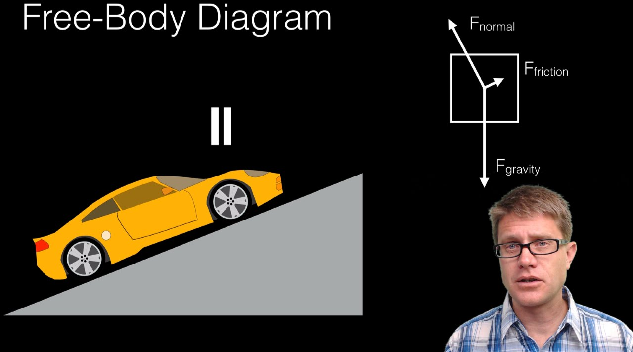 Free Body Diagrams Youtube How To Draw A Diagram