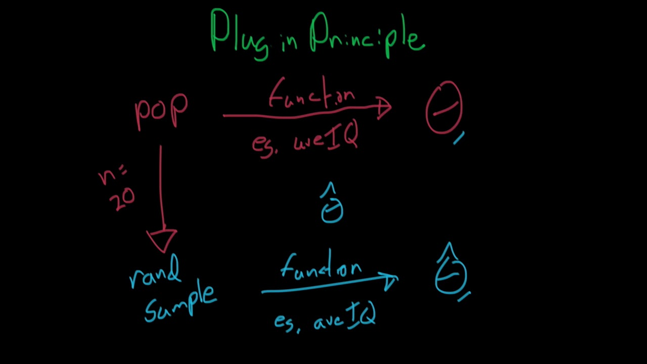 What is the Plug-in Principle? - Statistical Inference