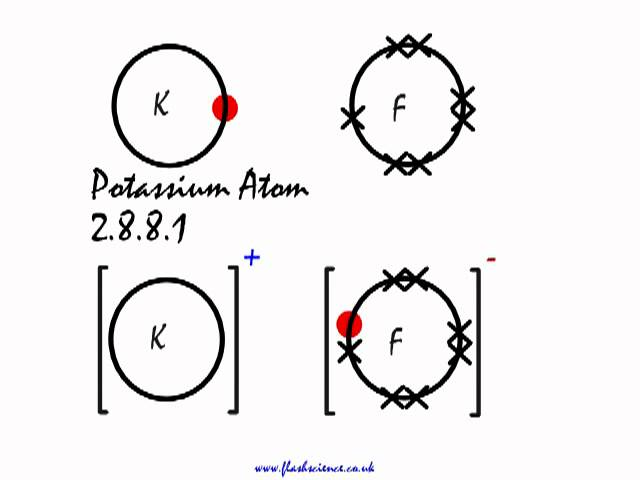 ionic \u0026 covalent bonding lessons tes teach Na Dot Diagram