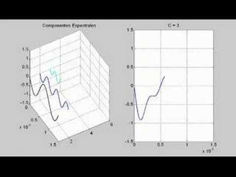 transformada de fourier matlab pdf