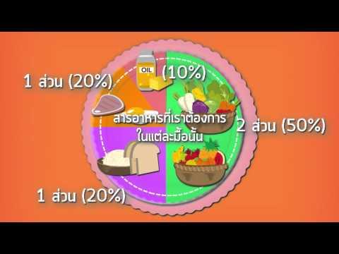 Thaihealthyfood - ทุกวันนี้เรากินอาหารครบ5หมู่แล้วจริงหรือ ?