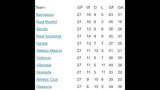La Liga Schedule | Football Matches | 11 June To 19 July | Points Table #messi