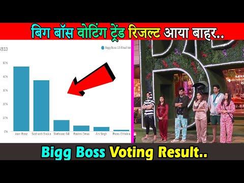 बिग्ग बॉस फिनाले वोटिंग रिजल्ट आया बाहर । Bigg Boss 13 Voting Trend Result Is Out