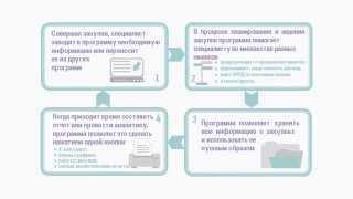 """""""Эконом Эксперт"""" - программа для работы по 44-ФЗ и 223-ФЗ."""