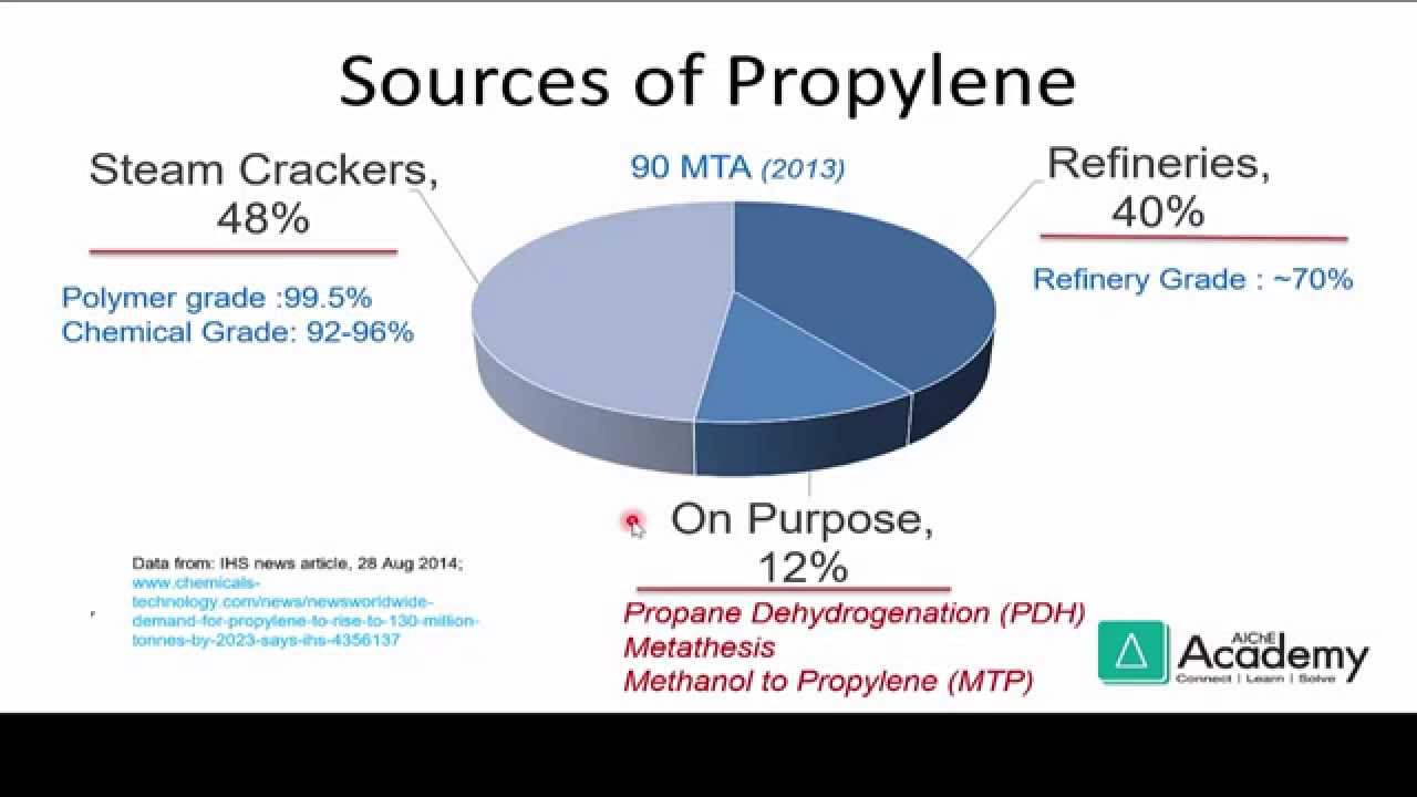 hight resolution of basics of the chemical industry propylene its products