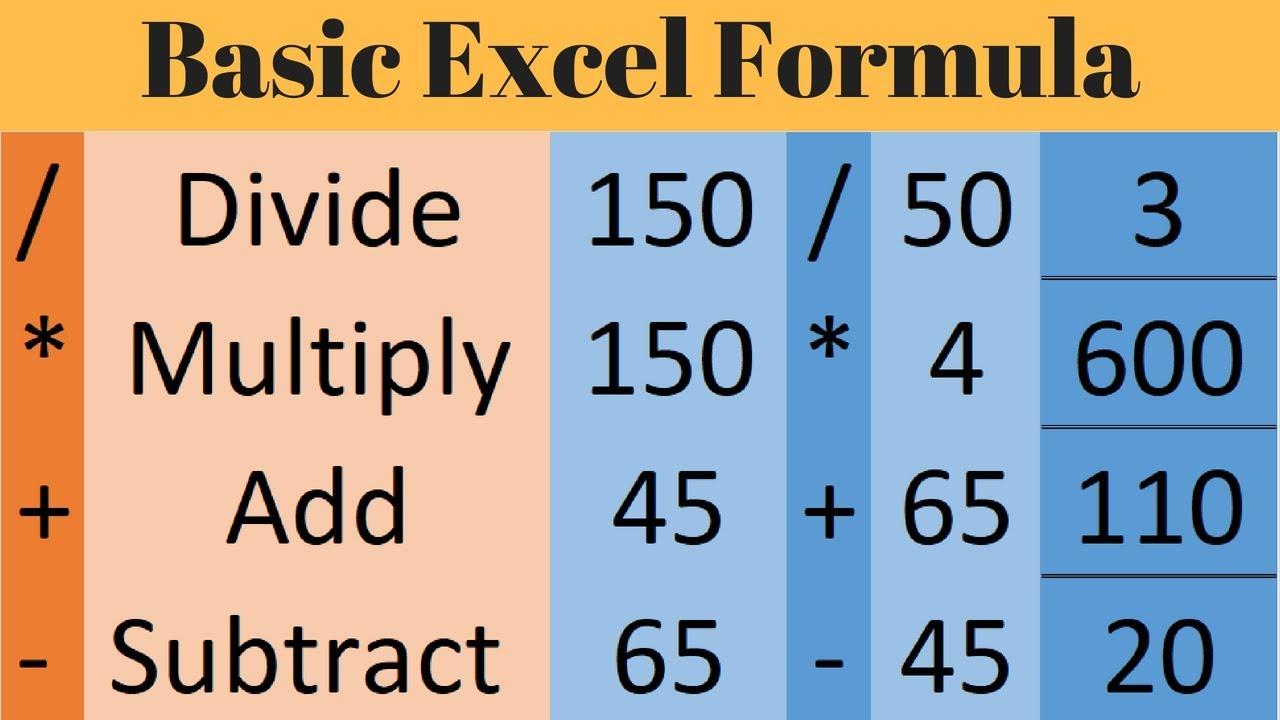Basic Excel Formula   Multiply, Divide,Add, Subtract in Excel