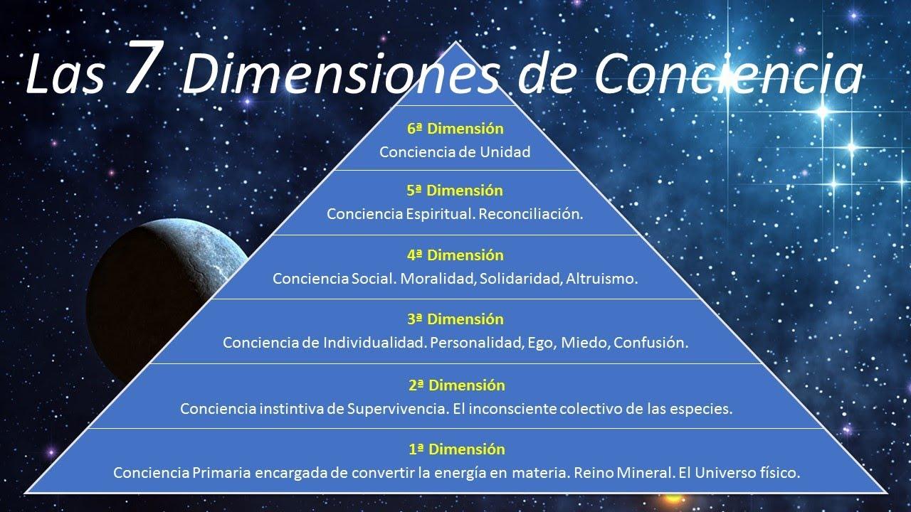 Las 7 Dimensiones de Conciencia - YouTube