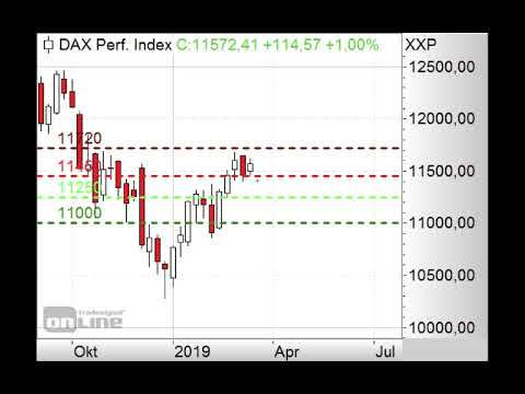 DAX in Topbbildung? - Morning Call 14.03.2019