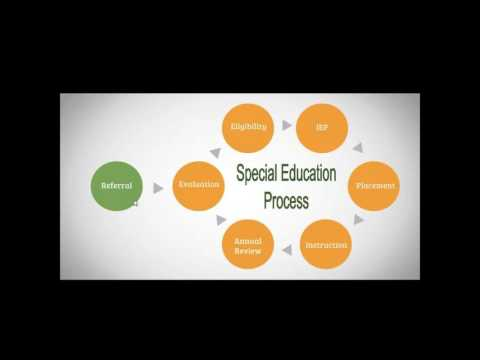 Parents' and Students' Rights in Special Education