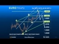 Hourly Forex Signals for Euro, Sep 5th, 2010