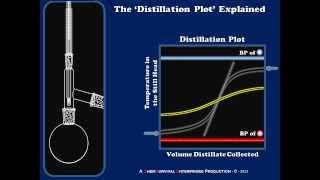 Distillation Plots Explained