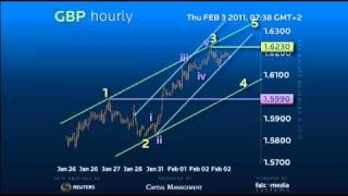 FX Strategy GBP - Possible larger correction then up!