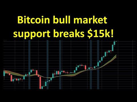 Bitcoin bull market support band breaks $15k!