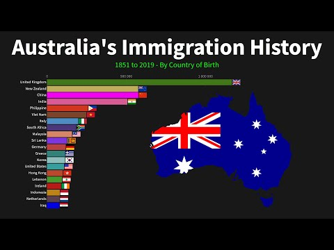 Largest Australian Immigrant Groups over Time, 1851-Present