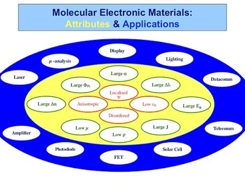 Plastic electronics: their science and applications