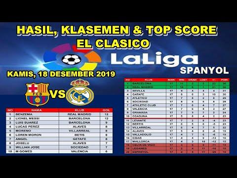 Hasil Liga Spanyol Tadi Malam ~ Hasil El Clasico Barcelona Vs Real Madrid