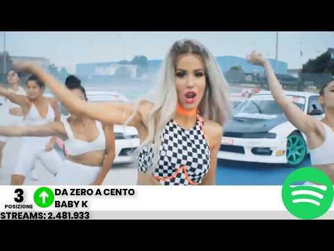 Top 50 Canzoni Piu' Ascoltate Su Spotify Italia