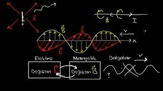 Elektromanyetik Dalgalar ve Elektromanyetik Spektrum (Fen Bilimleri)(Fizik)