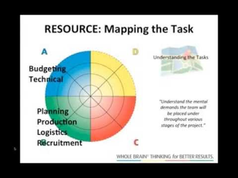 Webinar - Turning the HBDI Team Profile into a powerful consulting tool