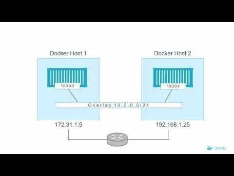 Overlay Networking For Multi-Host Container Networking