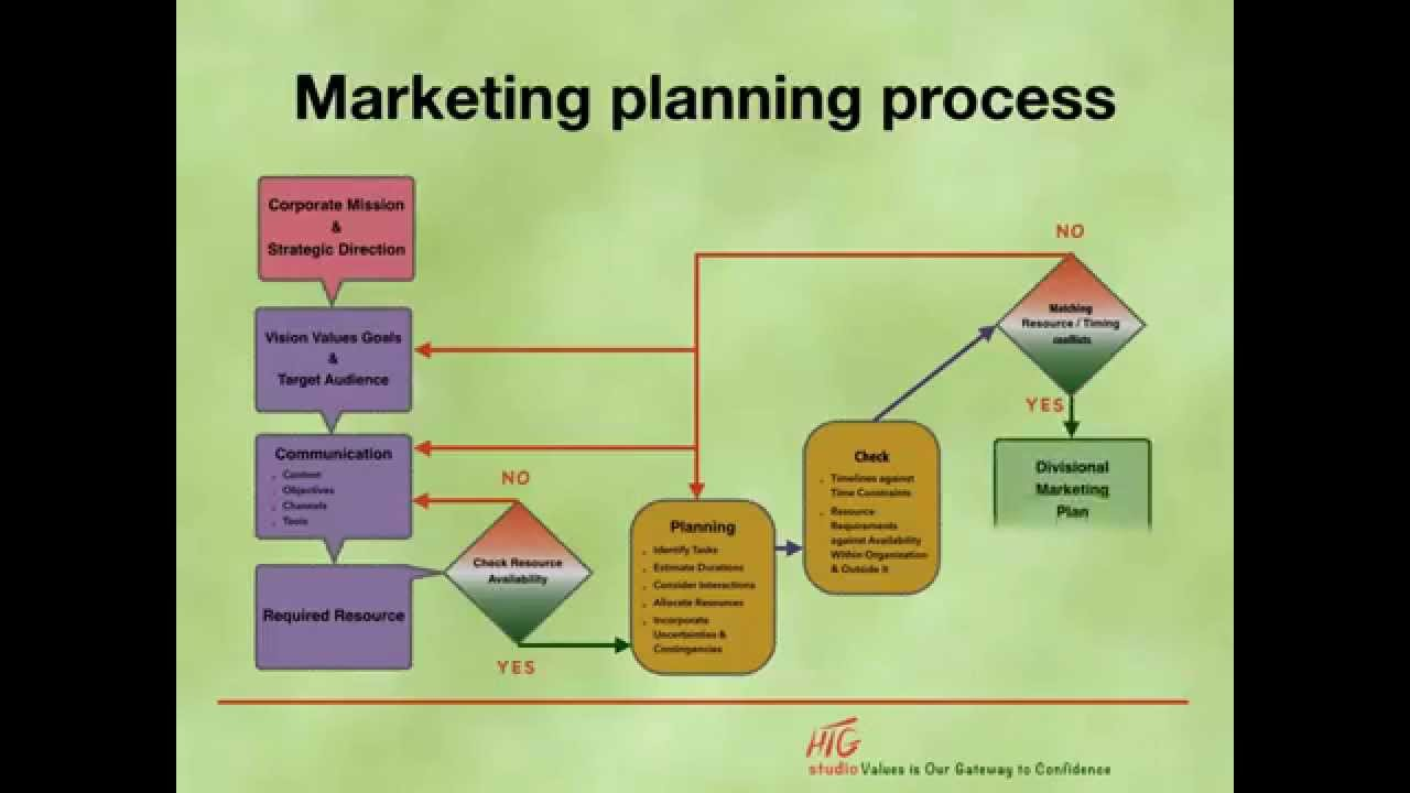 the marketing planning process Free marketing plan template and guide available for download write an effective marketing strategy to help your business to stand out.