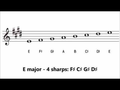 Major Key Signatures with Sharps | How Many Sharps are in Each Key?