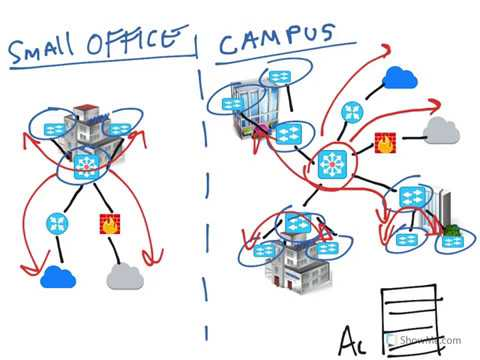 2-Tier vs 3-Tier Campus Network Architecture