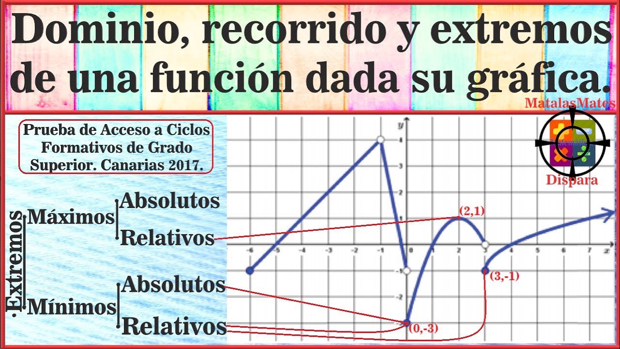 Acceso Ciclos Canarias 2017 Mata Las Mates Matemáticas