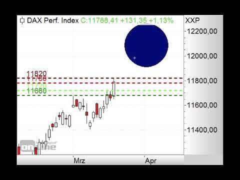 DAX am Fibonacci-Fächer! - Morning Call 20.03.2019