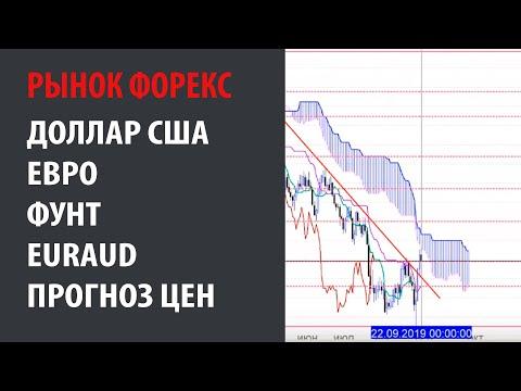 Доллар США, Евро, Фунт, EURAUD. Прогноз по ценам. Почему могут покупать доллар США