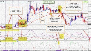 how to best ADX And Stochastics forex trading strategies 2018
