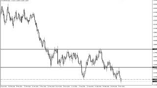 EUR/USD  Technical Analysis for November 13 2018 by FXEmpire.com