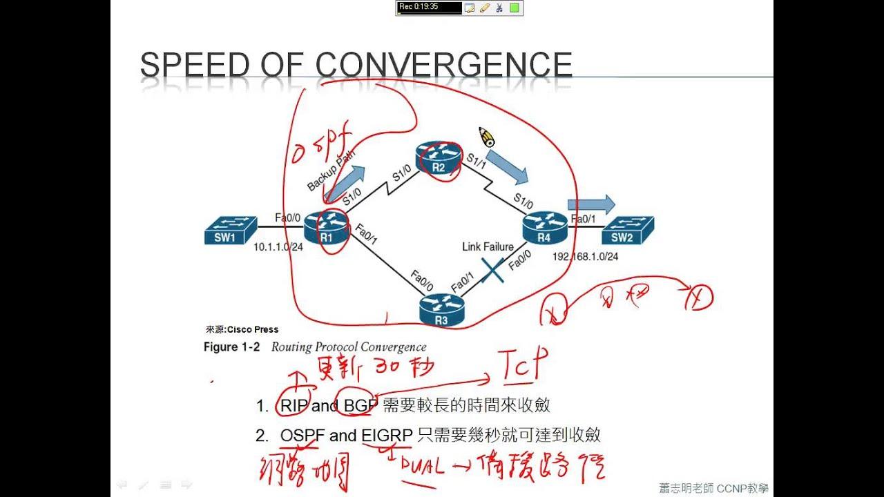 CCNA 網路實務教學: 1.2 路由協定的選擇 - YouTube