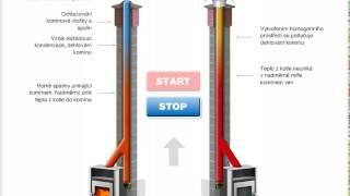 Funkce kominove nastavce   tuha paliva