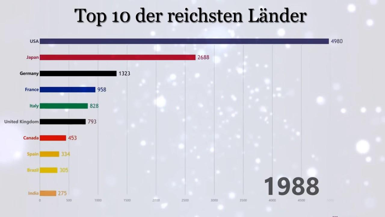 Reichsten Länder Der Welt