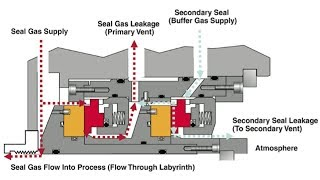 Dry Gas Seal System Mp3