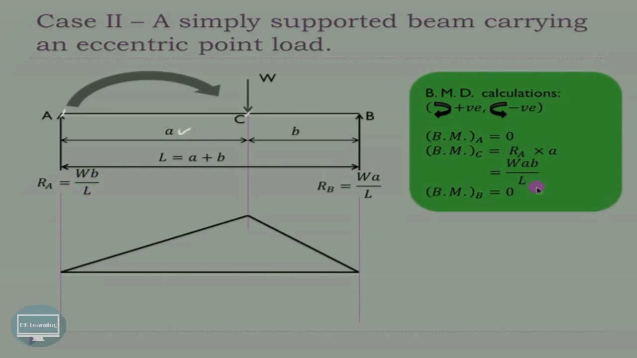 Sfd And Bmd For Standard Cases Diagram