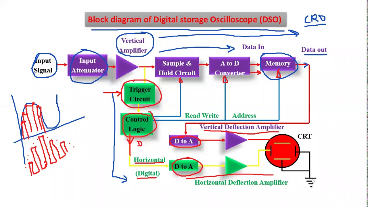 DSO:Digital Storage Oscilloscope || Working of DSO using Block Diagram ||  mode of operation of DSO - YouTubeYouTube