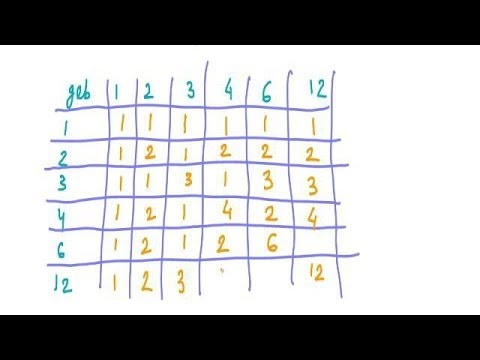 Bounds in posets lattice youtube ccuart Images