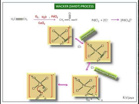 Wacker process-Mechanism