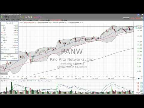 Let's look at Palo Alto Networks (PANW) (April 09, 2015) - Stock Market Mentor