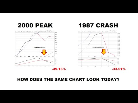 Stock Signal Flashed Six Times In Last 70 Years