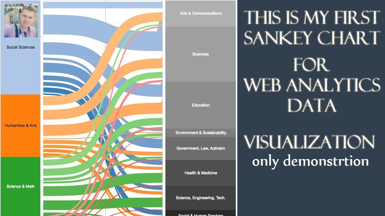 sankey chart for web data analytics and visualization tableau my first sankey diagram  [ 1280 x 720 Pixel ]