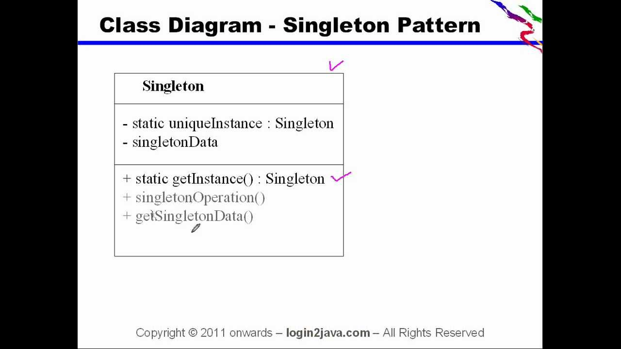 Singleton Pattern New Decorating Ideas