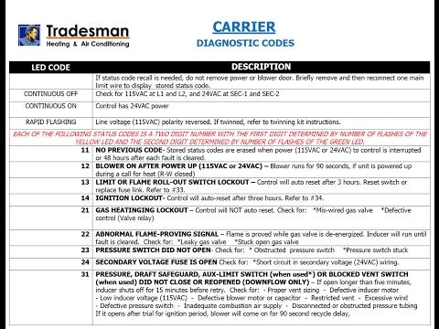 Carrier Diagnostic Fault codes