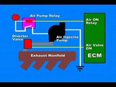 Secondary Air Injection System - YouTube