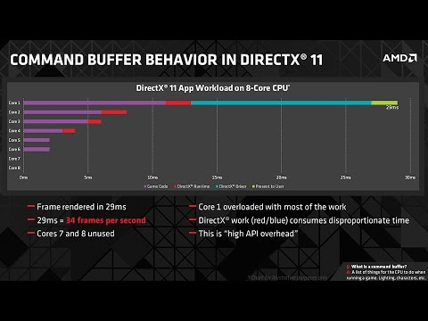 AMD vs NV Drivers: A Brief History and Understanding Scheduling & CPU Overhead
